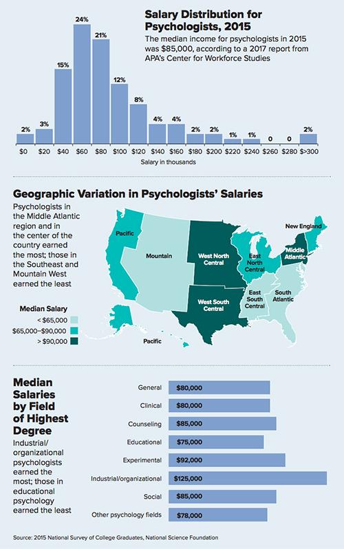 Yurt dışında psikologlar ne kadar kazanıyor? - 2022